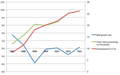 Spain 2007-2013 main indicators