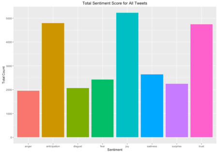 Sentiment bar chart