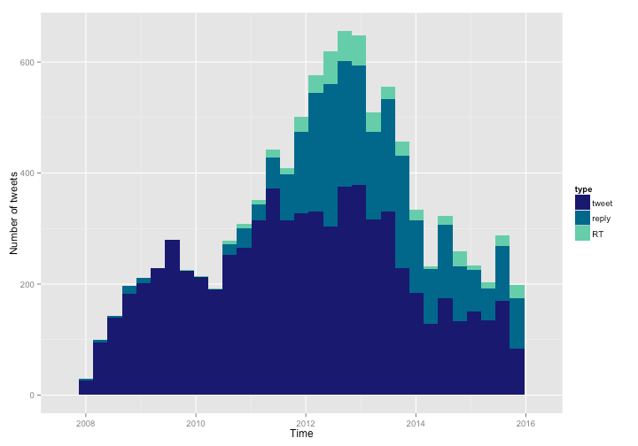 In-depth analysis of Twitter activity and sentiment, with R