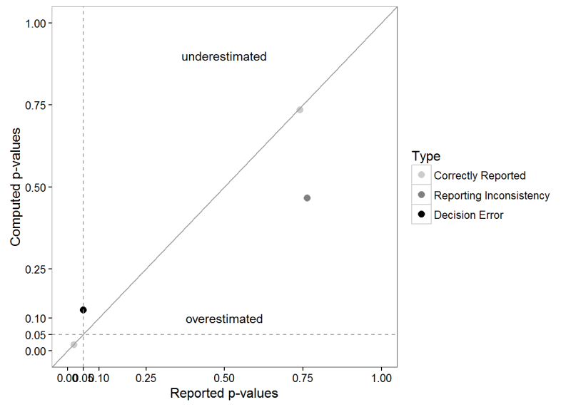 Statcheck: an R package to check statistical results in psychology papers