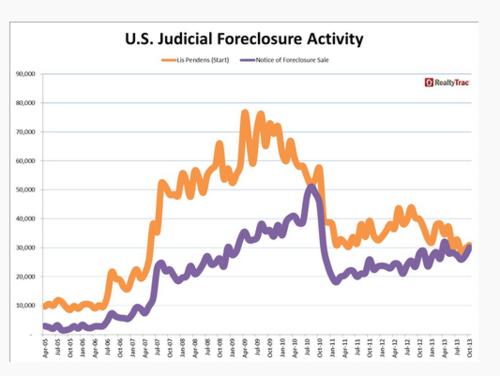 US Judicial Foreclosure Activity