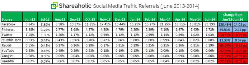 Shareholic Social Media Traffic Referrals