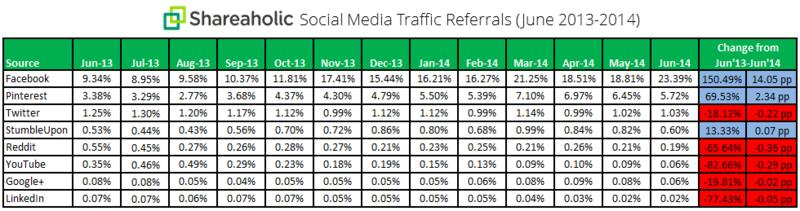 Shareholic Social Media Traffic Referrals