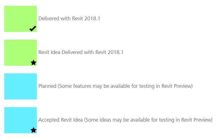 Revit Roadmap - see & contribute to the future Revit