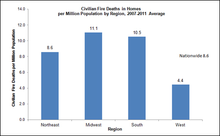 Civilian Fire Deaths in Homes