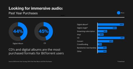 BitTorrent-Music-Experiences