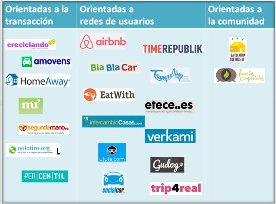 Tabla 2 Orientación de las plataformas analizadas que operan en España Fuente OCU