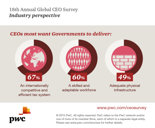 CEO Insights - Gov - CEOs most want govs to deliver-ref