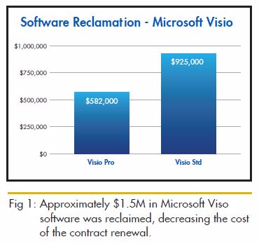 Fig 1 software reclamation
